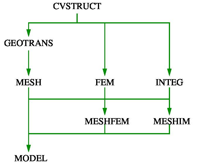 GetFEM++ organization — GetFEM++